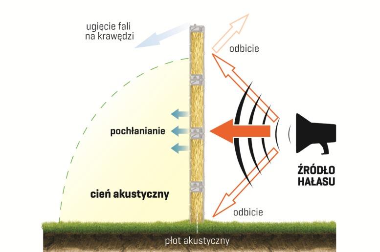 zasada działania ogrodzenia akustycznego. obrazek ze strony https://ogrodzeniaplastikowe.pl/sposob-dzialania-plotu-akustycznego/